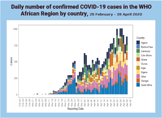 COVID-19 Cases in Africa